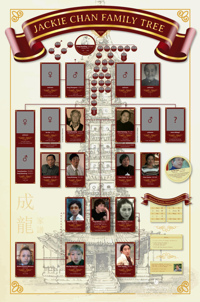 Jackie Chan Family Tree - copyright 2020 by Thorsten Boose